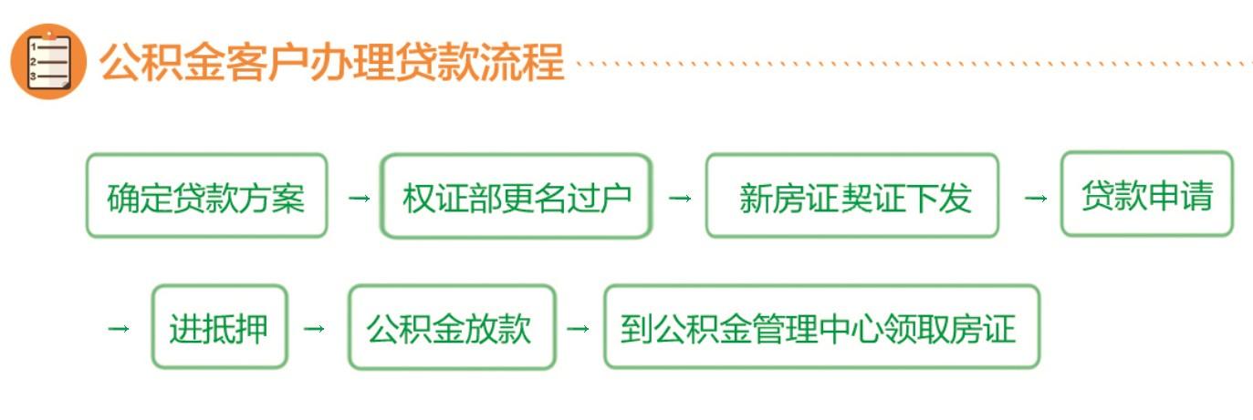 公积金贷款办理流程
